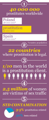 Stats about prostitution