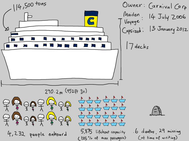 Concordia Accident Infographic
