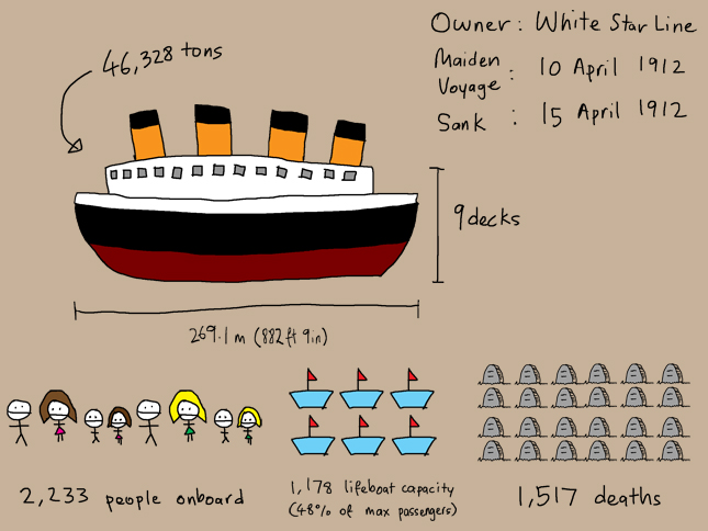 Titanic Sinking Infographic